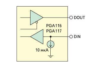 Рис. 8. Структура цифрового порта ввода/вывода PGA116, PGA117