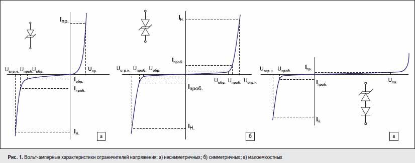 Вольт-амперные характеристики ограничителей напряжения