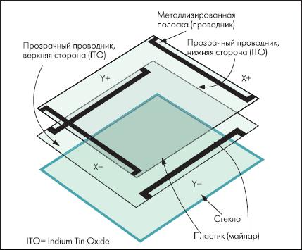 4-проводная панель