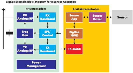 Рис. 10. Блок-диаграмма устройства, обеспечивающего передачу информации от датчика