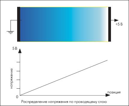 Распределение напряжения на токопроводящем слое