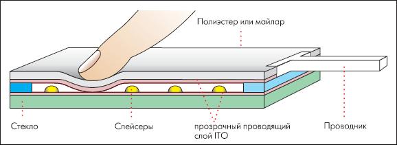 Внутреннее устройство 5-проводной сенсорной панели