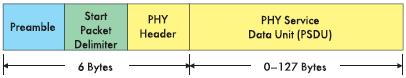 Рис. 5. Поля пакета (слева направо): преамбула (32 бита) используется для синхронизации пакета, маркер пакета (8 битов) определяет один из трех применяемых типов пакетов, заголовок (8 битов) определяет длину поля данных, PSDU — поле данных от 0 до 127 байтов