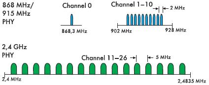 Рис. 6. Частотные планы радиосигналов в различных диапазонах несущего колебания