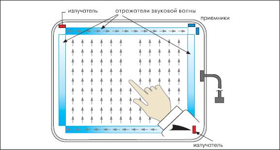 Определения вертикальной координаты касания в экране на ПАВ