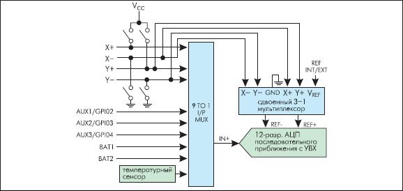 Структурная схема аналоговой части контроллера AD7877