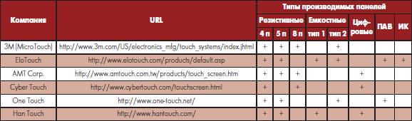 ИС контроллеров и их производители