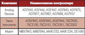 Контроллеры различных производителей