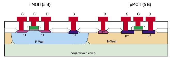 Фрагмент чипа в разрезе (технология С08С)