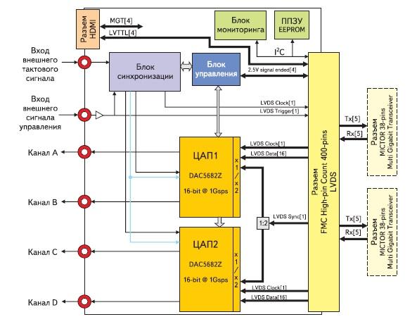 Обобщенная функциональная схема модуля расширения FMC204