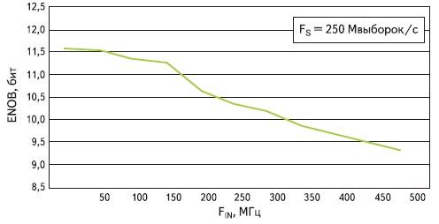 Зависимость значения эффективного числа разрядов модуля FMC108  от частоты входного сигнала