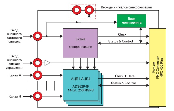 Структурная схема модуля аналого-цифрового преобразования сигналов FMC108