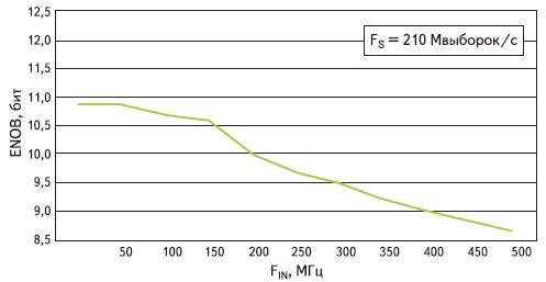 Зависимость значения эффективной разрядности модуля FMC103  от частоты входного сигнала