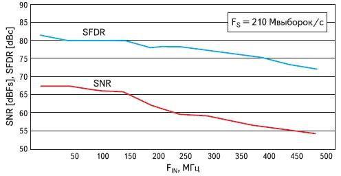 Зависимость отношения сигнал/шум и динамического диапазона,  свободного от паразитных выбросов, модуля FMC103 от частоты входного сигнала