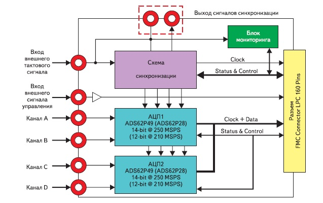 Обобщенная функциональная схема модулей аналого-цифрового преобразования сигналов FMC103 и FMC104