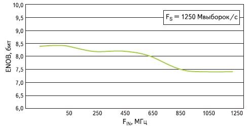 Зависимость значения эффективной разрядности модуля FMC126  от частоты входного сигнала