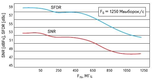 Зависимость отношения сигнал/шум и динамического диапазона,  свободного от паразитных выбросов, модуля FMC126 от частоты входного сигнала