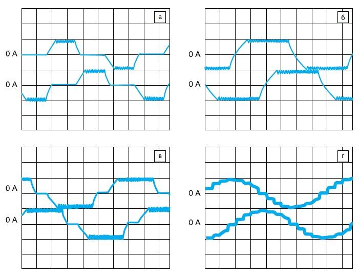 Временные диаграммы изменения тока в обмотках биполярного шагового двигателя