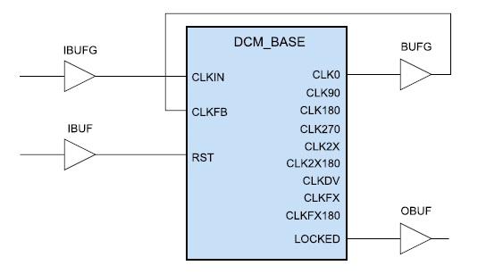 Схема включения компонента, формируемого с помощью шаблона Base DCM