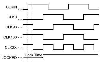 Диаграммы сигналов,  поясняющие функционирование компонента  с помощью шаблона  Base DCM