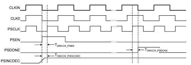 Диаграммы сигналов, соответствующие режиму изменения  фазового сдвига тактовых сигналов