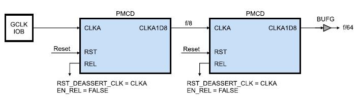 Схема последовательного соединения двух делителей частоты тактового сигнала PMCD