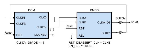 Схема совместного применения делителя частоты сигнала синхронизации PMCD и модуля DCM