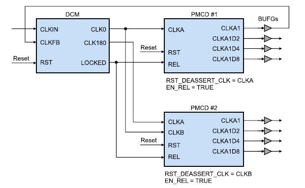 Схема совместного применения модуля DCM и двух делителей частоты сигнала синхронизации PMCD