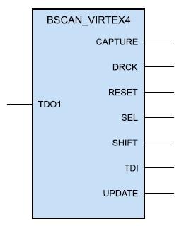 Образ компонента, предназначенного для организации   сканирования в ПЛИС серии Virtex-4