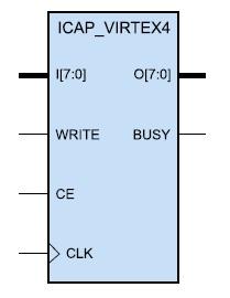 Образ компонента, создаваемого с помощью шаблона  Internal Config Access Port