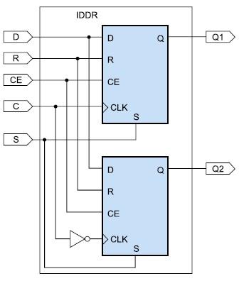 Схема входного триггера, поддерживающего режим OPPOSITE_EDGE Mode