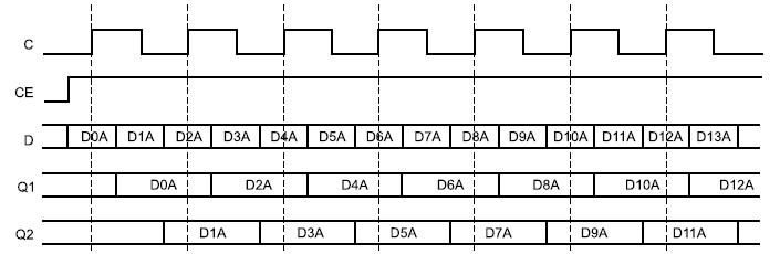 Временные диаграммы сигналов входного триггера в режиме OPPOSITE_EDGE Mode