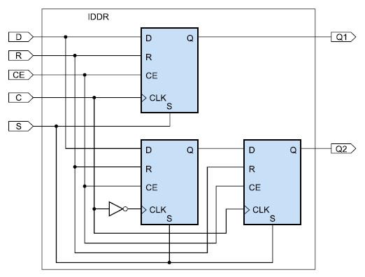 Схема входного триггера, реализующего режим SAME_EDGE Mode