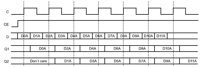 Временные диаграммы сигналов входного триггера в режиме SAME_EDGE Mode
