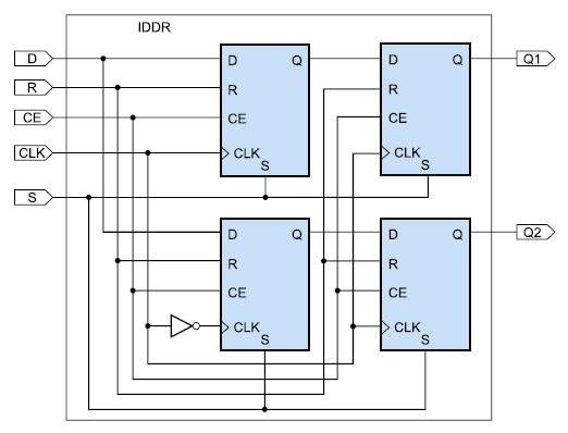 Схема входного триггера, реализующего режим SAME_EDGE_PIPELINED Mode