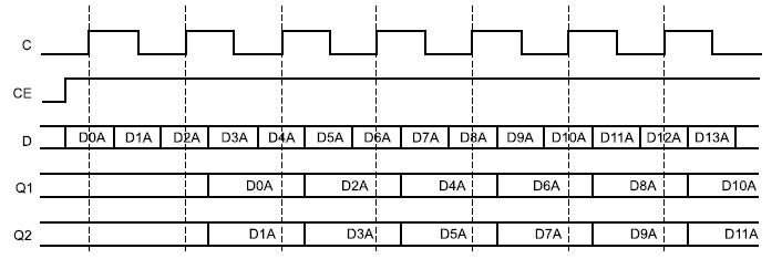 Диаграммы сигналов входного триггера в режиме SAME_EDGE_PIPELINED Mode