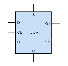 Образ входного DDR-триггера, реализуемого на базе ресурсов ввода/вывода ILOGIC