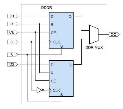 Схема входного триггера с удвоенной скоростью  передачи данных