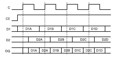Диаграммы сигналов, поясняющие функционирование выходного DDR-триггера в OPPOSITE_EDGE Mode
