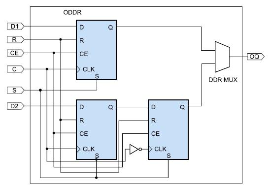Схема выходного триггера с удвоенной скоростью передачи данных