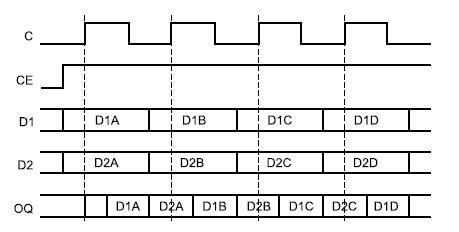 Временные диаграммы сигналов, поясняющие функционирование  выходного DDR-триггера