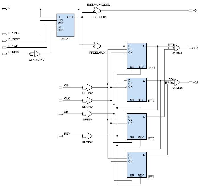Структура входных логических ресурсов ввода/вывода ILOGIC