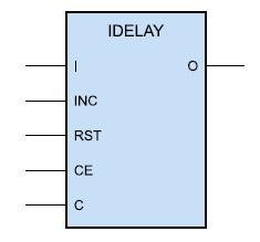 Условный графический образ элемента входной задержки