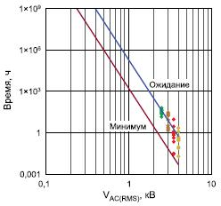 Зависимость времени жизни микросборок LTM288х