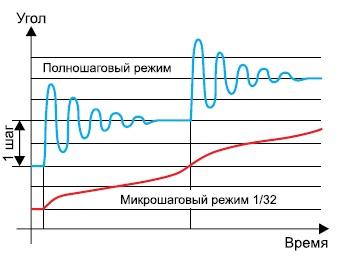 Перемещения ротора в полношаговом и микрошаговом режимах