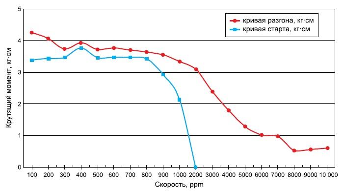 Зависимость момента от скорости вращения ротора