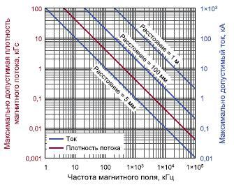 Зависимость максимально допустимой индукции магнитного поля