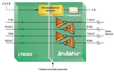 LTM2882 сдвоенный гальванически развязанный приемопередатчик RS-232