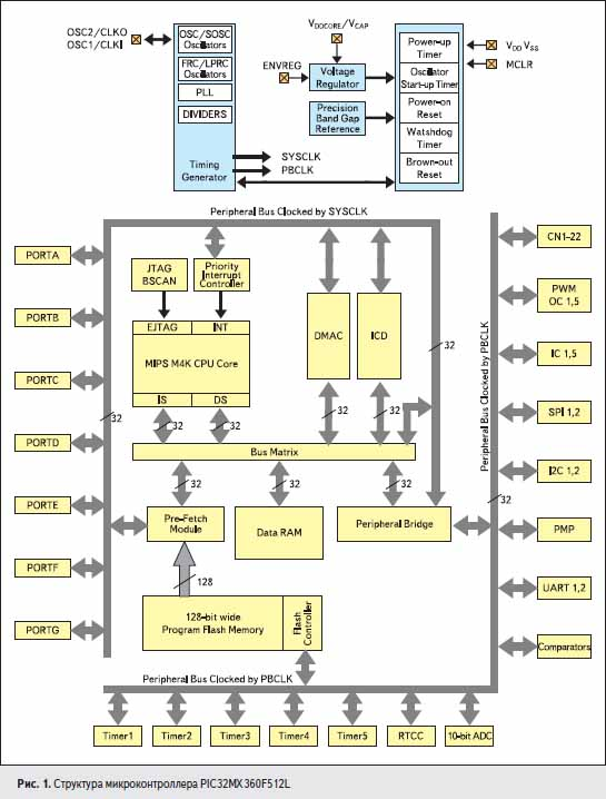 Структура микроконтроллера PIC32MX360F512L