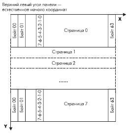 Рис. 1. Структура видеопамяти контроллера S6B0108
